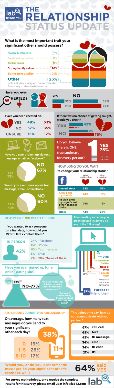 One-third have broken up by Facebook, text or e-mail--survey | Psychology and Social Networking | Scoop.it