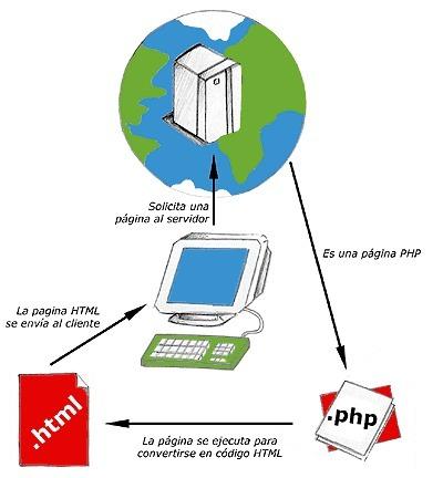 Distinguir entre distintos tipos de navegadores con PHP | Programación en PHP para pequeños proyectos I | Scoop.it