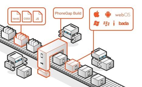 Phonegap App Development - Essential Tools | Web Design | Scoop.it