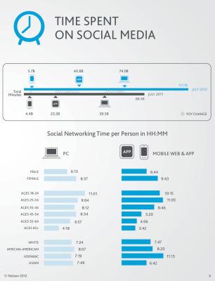 Cuanto tiempo estamos en las redes sociales #infografia #infographic#socialmedia | PUBLICIDAD | Scoop.it