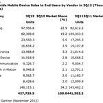 Smartphones, presque 40% des ventes de mobiles au 3e trimestre 2012 | Mobile & Magasins | Scoop.it