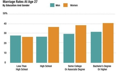 Work, School And Marriage: Americans At Age 27   Christian Marriage   Scoop.it