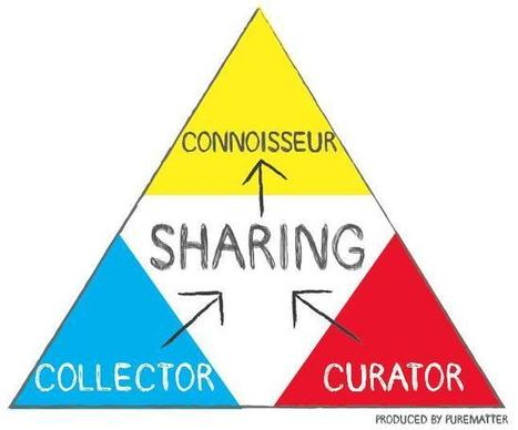 Collector or Curator? Becoming a Social Connoisseur | Curation, Social Business and Beyond | Scoop.it