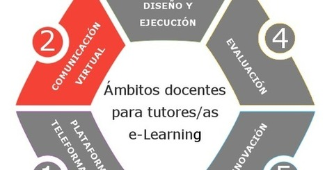 Hablemos de e-learning: 5 Ámbitos docentes para tutores/as #eLearning (II) #Recomendaciones | Educacion, ecologia y TIC | Scoop.it