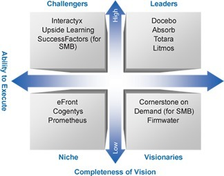 Report: SaaS LMS for SMB E-Learning - Docebo | Business Development Manager | Scoop.it