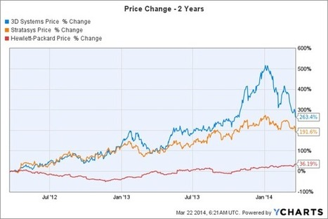 3-D Printing Stocks Finally Face A Threat With Hewlett-Packard Entry   3D-Print Tech   Scoop.it