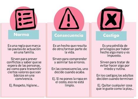 Normas, consecuencias y castigos -Orientacion Andujar | EDUCACIÓN en Puerto TIC | Scoop.it