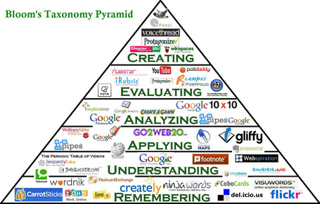 Bloom's Interactive Pyramid | Digital Candies 21 Century Learning by @goodmananat | Scoop.it