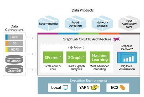 GraphLab Create | EEDSP | Scoop.it