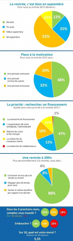 Le baromètre de la rentrée des TPE/PME | ECONOMIES LOCALES VIVANTES | Scoop.it