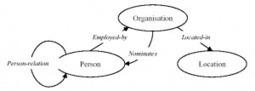 Schémas de classification : thésaurus, taxonomie, ontologie... - Consulting et architecture interactive | La jungle du web sémantique | Scoop.it