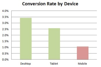 Tablet Conversion Rates | Ecommerce Flash Surveys | Scoop.it