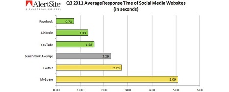 Facebook the fastest social network, second in uptime | Social media news | Scoop.it