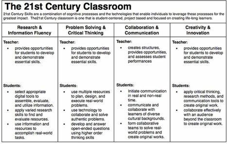 Anatomy of The 21st Century Classroom ~ Educational Technology and Mobile Learning | The Gifted Challenge | Scoop.it