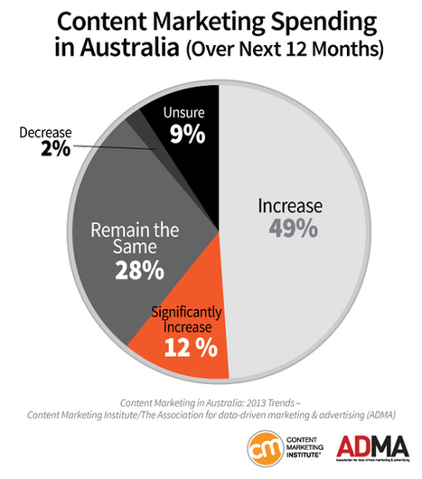Content Marketing in Australia: 2013 Benchmarks, Budgets, and Trends [Research Report] | Entering The Free Zone | Scoop.it