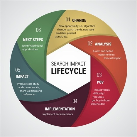 Adobe & The Search Impact Lifecycle – Driving Enterprise SEO - Business 2 Community | Web design - Ergonomy and responsiveness | Scoop.it