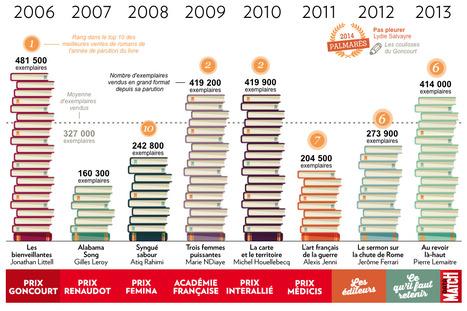 #dataviz Les prix littéraires sont-ils tous des best-sellers? | Editorial Web - bonnes pratiques | Scoop.it