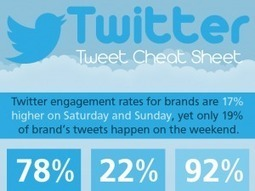 Twitter Cheat Sheet: Measure Your Tweet Engagement - Profitable Social Media X | Social Media | Scoop.it