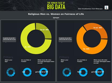 Big Data's Big Impact Across Industries - Forbes | Government Analytics | Scoop.it