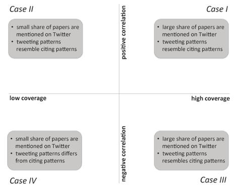 The relationship between tweets and WoS citations; A new framework utilizing the coverage of articles and the correlation between Twitter mentions and citations to facilitate the evaluation of nove... | Dual impact of research; towards the impactelligent university | Scoop.it