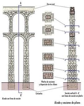 ArteSauces: Acueductos | Historia del arte | Scoop.it
