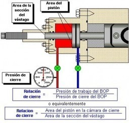 Seguridad e Higiene Laboral Argentina » Blog Archive » BLOWOUT PREVENTERS RAMS – BOP RAMS | Higiene y Seguridad Laboral del Mundo | Scoop.it