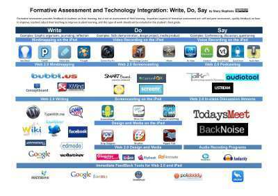 Using Technology in FormativeAssessment | Mr. Frerichs's EdTech | Scoop.it