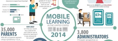 What's the Future for Mobile Devices in the Classroom? [#Infographic] | mlearn | Scoop.it