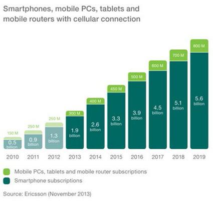 Les abonnements pour smartphones devraient atteindre 5,6 milliards d'ici 2019   Société Connectée   Scoop.it