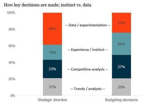 Digital marketing: le strategie delle aziende sempre più customer ... - Engage | MarkeThink | Scoop.it