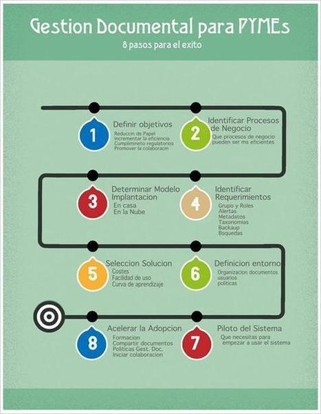 Gestión documental para pymes #infografia #infographic | e-Learning Spaces blog | Gestión documental | Scoop.it