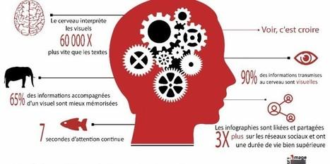 L'efficacité des infographies B2B pour votre communication | Marketing Digital | Scoop.it