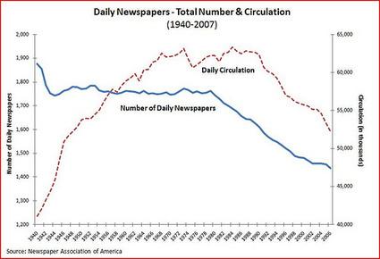 Are tablets killing the newspaperstar? By @cscolari   Comunicación, Ubicuidad y Transmedia   Scoop.it