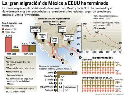 Hoy más mexicanos emigran de EEUU que los que inmigran - La Razón | Las Perspectivas Latinas | Scoop.it
