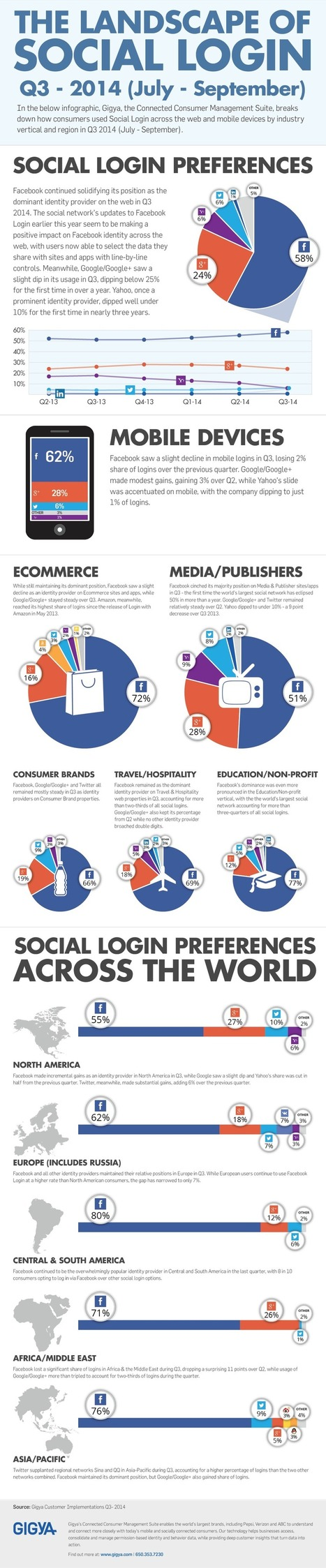 The Landscape of Social Login: Facebook Trends Up as Yahoo Tumbles [Q3 2014] | Digital Media | Scoop.it