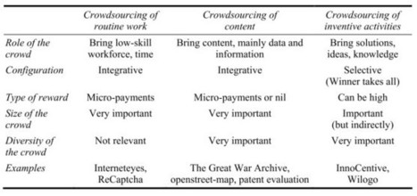 Innovation Excellence | Crowdsourcing and Co-Creation are Complementary | Crowdsourcing & Social media | Scoop.it