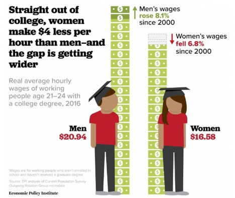 For one group of women, the gender wage gap keeps getting worse | History in the News | Scoop.it