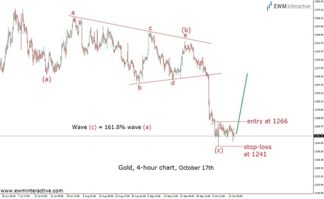 Gold Demands More Than Just a Forecast - EWM Interactive   Technical Analysis - Elliott Wave Theory   Scoop.it