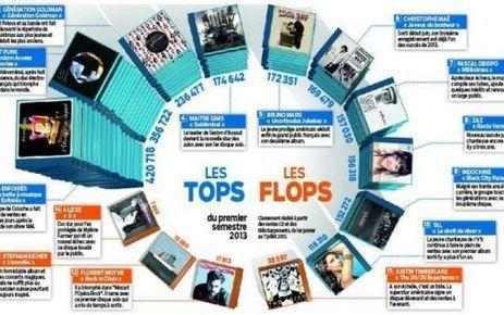 Musique : les Français écoutent les Français | Sowprog | Scoop.it