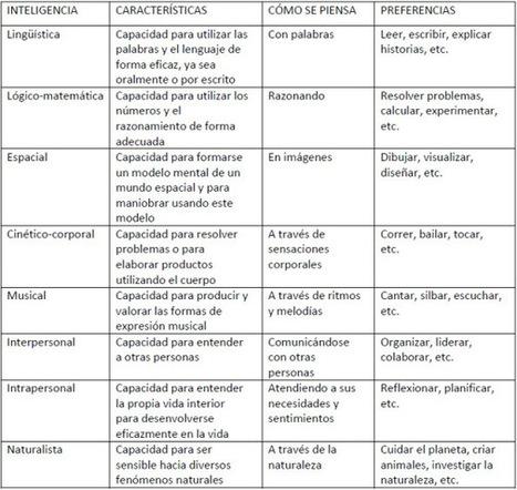 Inteligencias múltiples en el aula | Aizpea - Teoría de las inteligencias múltiples, Howard Gardner | Scoop.it