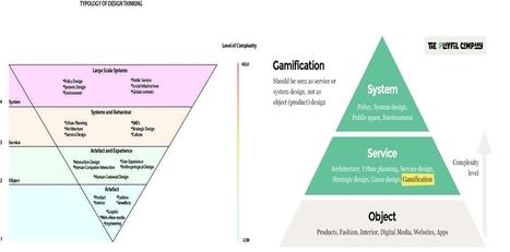 Gamificación como servicio – Jose Manuel Martín | Herramientas 2.0 y formación docente | Scoop.it