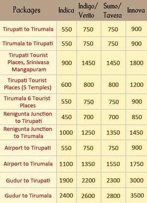Book Cab in Tirupati |Nithya Online Car Booking|Gudur to Tirupati Car for Hire | Tirupati Car Rental Nithya caars, Taxi | Scoop.it