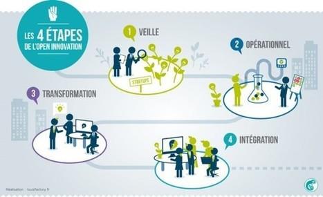 L'Open Innovation, outil de veille ou de business ? (Yoomap) | Quatrième lieu | Scoop.it