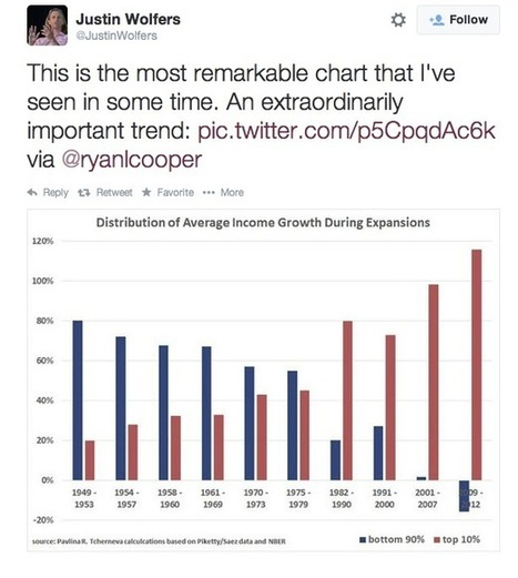 """""""The Most Remarkable Chart I've Seen in Some Time"""": Rich Gain More Ground in Every US Expansion 
