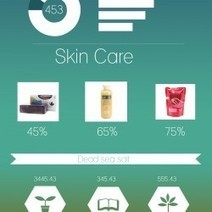 Dead sea Skin Care | Visual.ly | Best Skin Care Products | Scoop.it