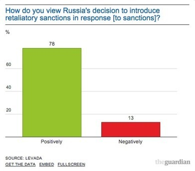 How do Russians feel about the Sanctions and Putin | Life in Moscow From an Expat Perspective | Scoop.it