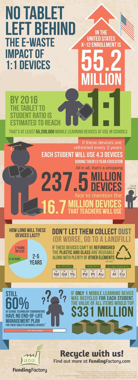 Recycler les ordinateurs portables, c'est possible aux Etats-Unis | EDTECH - DIGITAL WORLDS - MEDIA LITERACY | Scoop.it