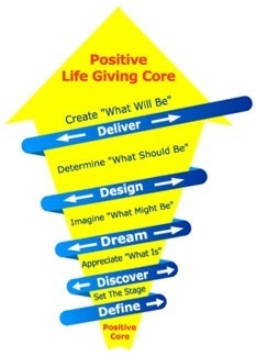Appreciative Inquiry | Learn This | Transition Culture | Scoop.it