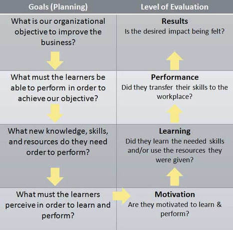 Kirkpatrick's Four-Level Evaluation Model in Instructional Design | Evaluation of Training and Education | Scoop.it