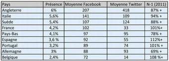 [Etude] Les entreprises européennes n'utilisent pas les réseaux sociaux | web@home    web-academy | Scoop.it